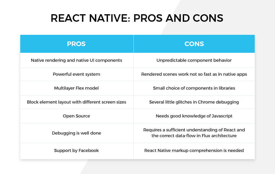 React Native Review: To Use or Not To Use | Waverley React