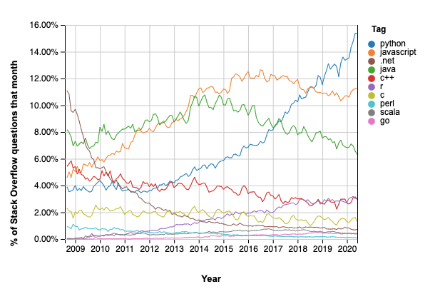 Python tops the list of most discussed programming languages